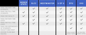 Matrix of UTA Benefits for Each School