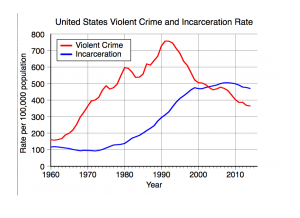 Crime and Incarceration: Something to Consider in the Upcoming Election