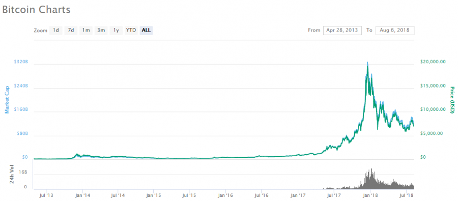 Chart of Bitcoins USD value, with an all-time high of 20,000 it has lost 65% of is value since then.